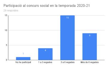 Resultats de l'enquesta de satisfacció amb el CONCURS SOCIAL 2020-21